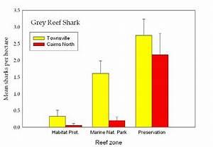Comparison Of Whitetip Reef Shark Density On Townsville