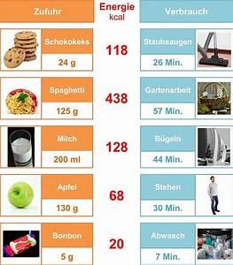 Kalorienverbrauch Berechnen Sport : grundumsatz berechnen kalorienrechner kalorienverbrauch ~ Themetempest.com Abrechnung