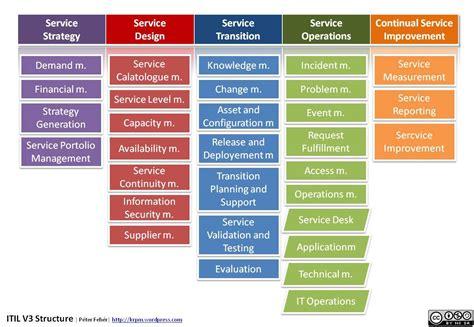 service management foundations   service