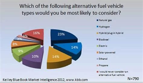 Consumers Would Consider Ngv Alternatives