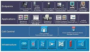 Chapter 1: Cisco Unified Communications Manager ...