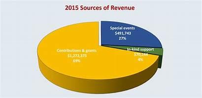 Sources Revenue Business Colorado Expenditures Foundation