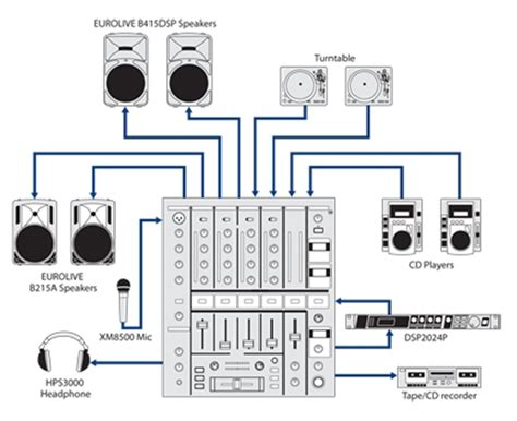 Stage Sound Wiring Diagram by Behringer Djx700 Manual Ebook