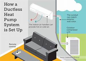 Sizing Up Ductless Heat Pumps