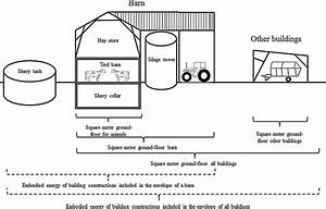 Diagram Of Buildings For Cows And Machinery  Building