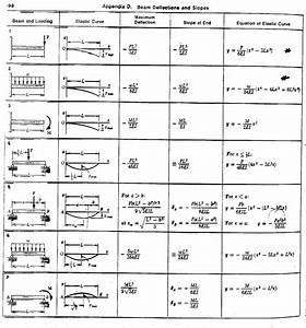 3 11 Mechanics Of Materials F01