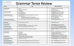 Tenses Table In English Grammar Pdf Download
