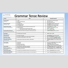 Grammar Tense Review  The 12 Tenses In English Academic English Uk