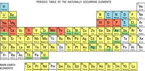 engineering and the periodic table activity www