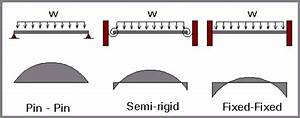 What Are The Advantages Of A Fixed Beam Over A Simply