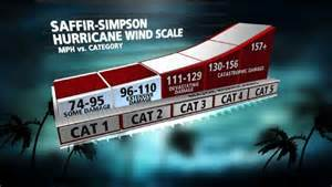 Category Hurricane Winds