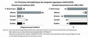 Composés Organiques Volatils : gaz effet de serre et polluants atmosph riques qu bec et comparaisons canadiennes ~ Dallasstarsshop.com Idées de Décoration