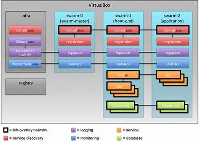 Docker Network Virtualbox Aws Architecture Scaling Locally