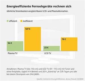 Stromverbrauch Geräte Berechnen : fernseher stromverbrauch der ger te im vergleich ~ Themetempest.com Abrechnung