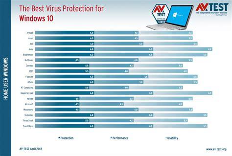 Antivirus programs for windows