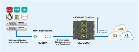 rubrik  prem target speeds backup saves   cost