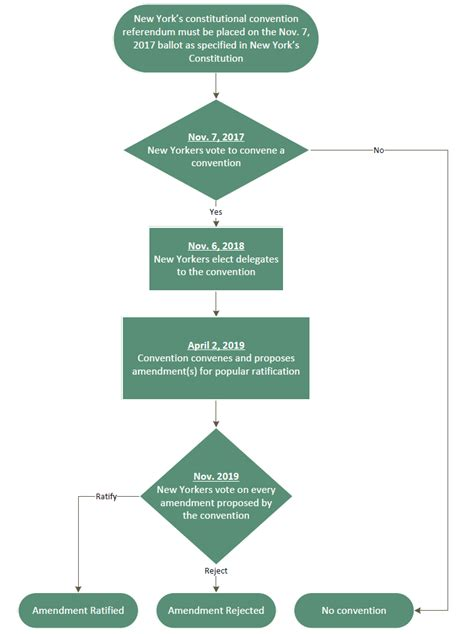Us New York Diagram by How New York Voters Can Legalize Use Cannabis In Two