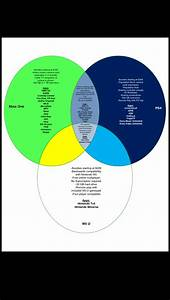 A Venn Diagram Guide To The Console Wars