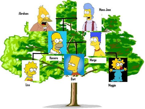 juniors starter links school  english simpson family tree