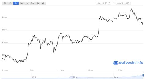 bitcoin price crosses  milestone  set   time