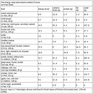 Energy Value And Nutrient Content Of Some Common Foods