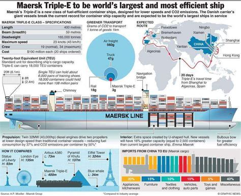 Maersk Triple-e Class
