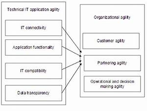 Technical IT Application Agility – Organization Agility ...