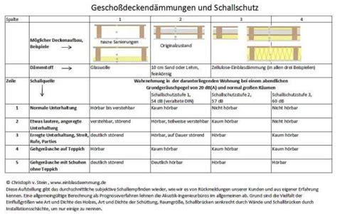 schallschutz decke nachträglich abgeh 228 ngte decke schallschutz jak se zbavit hluku v byt