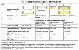 Wärmedurchgang Berechnen : gescho decke schallschutz schalld mmung und trittschalld mmung ~ Themetempest.com Abrechnung
