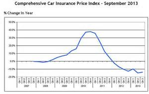 Average Car Insurance By Age