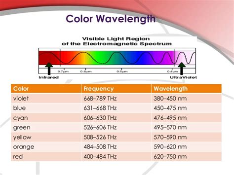 Frequency Of Visible Light by Visible Light Wave