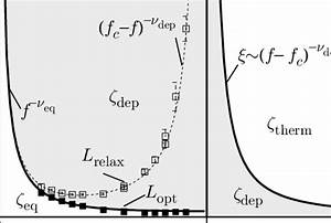 Dynamical Phase Diagram  The Steady State Properties Of