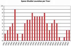Space Shuttle Discovery On Graphs - Pics about space