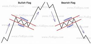 Bullish Stock Charts Rectangles Are Among The Continuation Chart Patterns Like