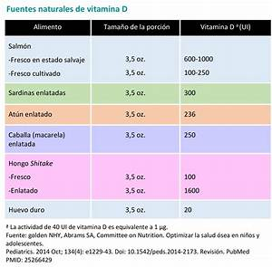 Vitamin D Dosis Berechnen : vitamina d imprescindible ~ Themetempest.com Abrechnung