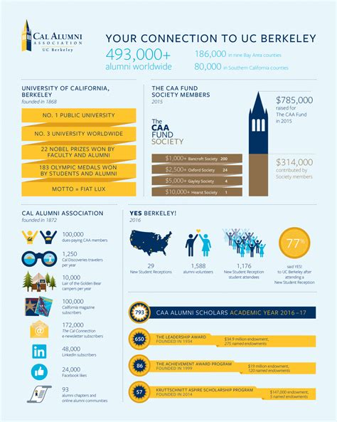 annual donor infographic caa