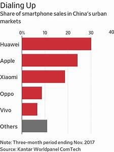 Mega Chip Deal Alarms Some Chinese Smartphone Makers - WSJ