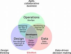 How Operations  Design  And Data Affect Software And
