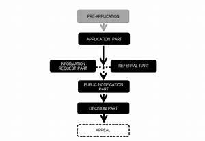 Assessment Process