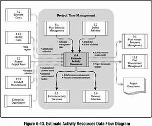 6 4 Estimate Activity Resources