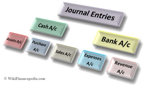 journal entries definition format  examples