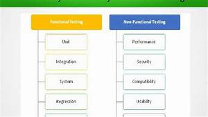 Difference Between Functional Testing And Non Functional