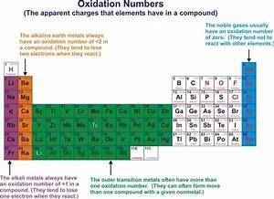 Oxidation Number  Rule  The Sum Of All Oxidation Numbers