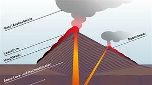 Abfluss Gluckert Wasser Kommt Hoch : feuerspucker ein vulkan bergibt sich wissen themen ~ Buech-reservation.com Haus und Dekorationen