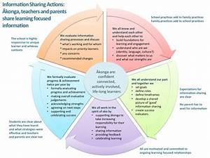 Developing And Reviewing Processes    Reporting To Parents