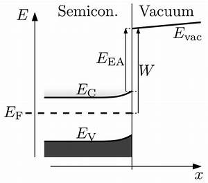 Metal Semiconductor Junction Wikipedia