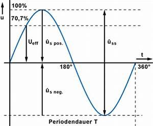 Amplitude Berechnen : wechselstrom und wechselspannung ~ Themetempest.com Abrechnung