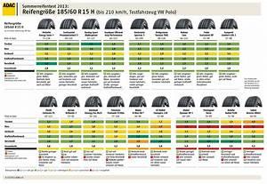 205 65 R15 Sommerreifen Test : adac sommerreifentest 2013 reifen felgen news ~ Jslefanu.com Haus und Dekorationen