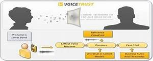 Optimising The Voice Recognition System Of Voicetrust