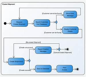 Activity Diagram - Uml 2 Diagrams